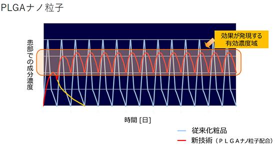 PLGAナノ粒子 ホソカワミクロン株式会社 マテリアル事業本部 Hosokawa Micron