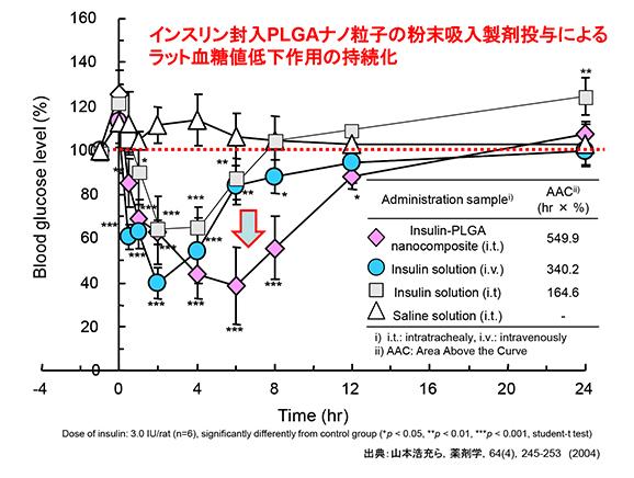 インスリン封入PLGAナノ粒子の吸入製剤投与によるラット血糖値低下作用の持続化 ホソカワミクロン株式会社 マテリアル事業本部 Hosokawa Micron