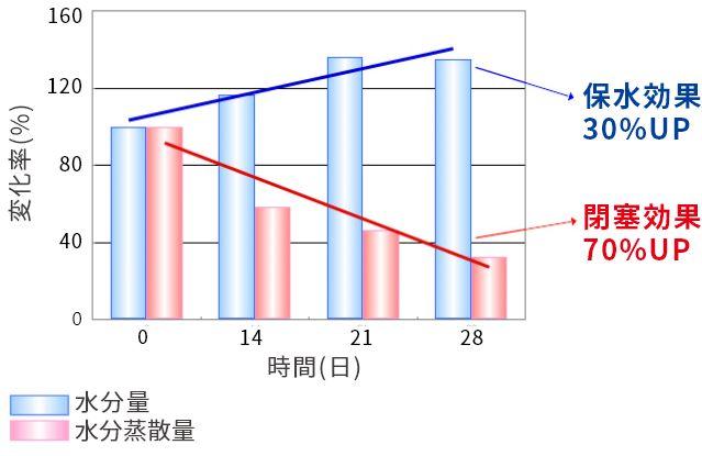 PLGAカプセルの角質バリア機能改善効果