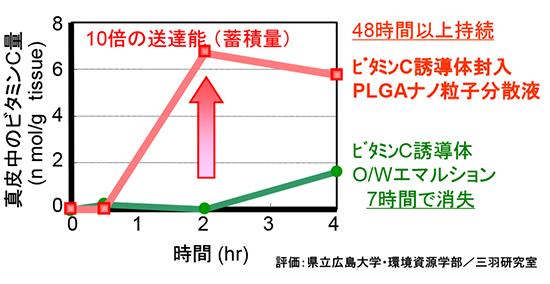 真皮中のビタミンC量 ホソカワミクロン株式会社 マテリアル事業本部 Hosokawa Micron